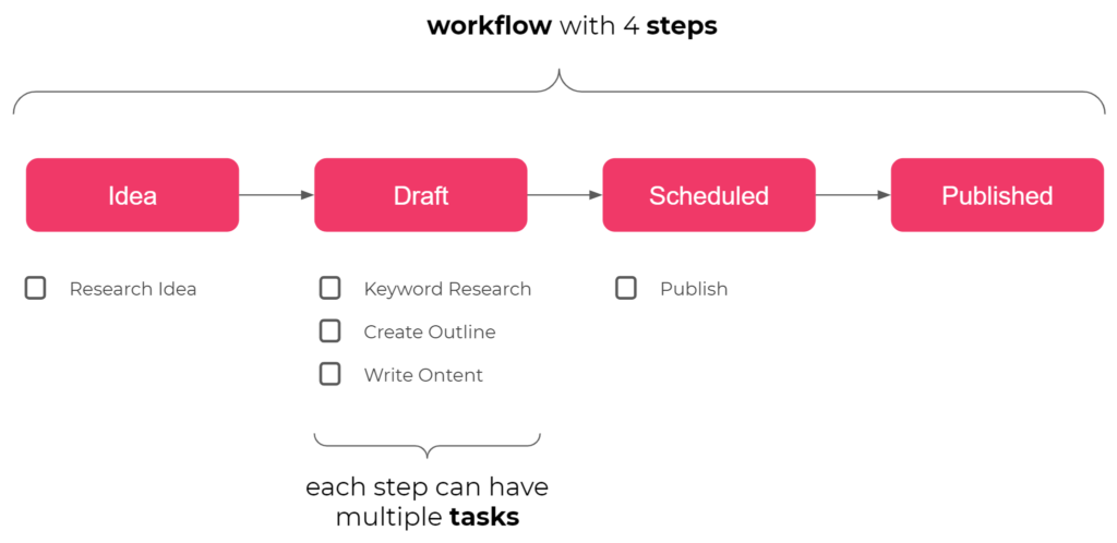 An example workflow with 4 steps: idea, draft, scheduled and published. Some steps have tasks associated with them.